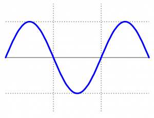 Alternating Current Sine Wave
